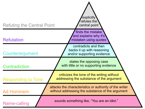 Graham's_Hierarchy_of_Disagreement-en.svg (1)